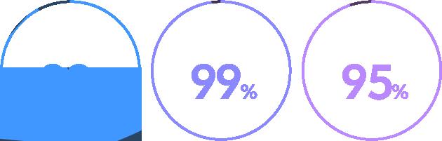 실제완강률92%, 만족도99%, 추천의향95%