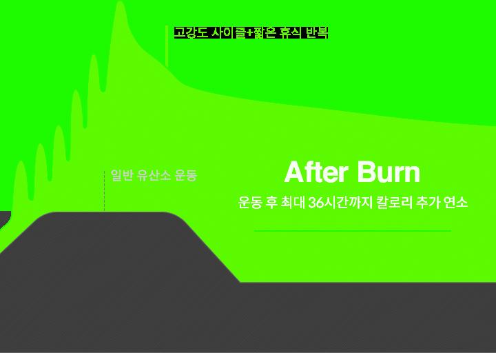 고강도 사이클+짧은 휴식 반복 일반 유산소 운동 After Burn 운동 후 최대 36시간까지 칼로리 추가 연소 사이클 15분=일반 운동 1시간 효과