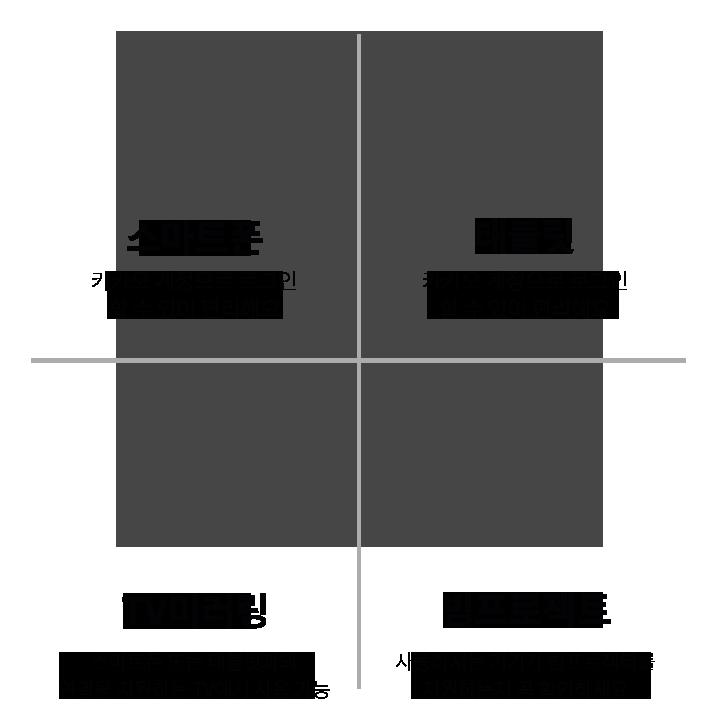 스마트폰, 태블릿, TV미러링, 빔프로젝트
