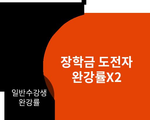 일반 수강생 완강률, 장학금 도전자 완강률x2
