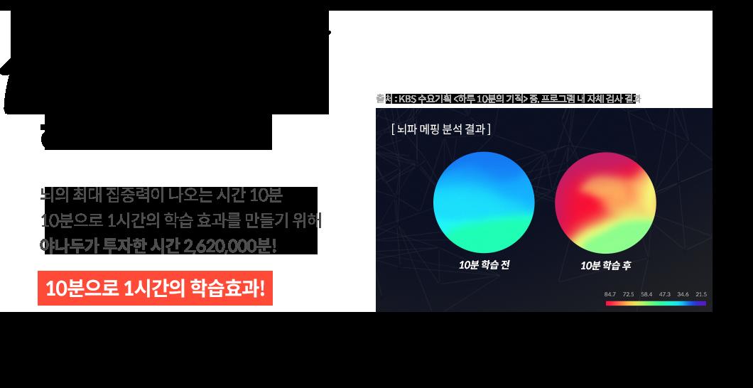 대한민국 영어교육의 판을 바꾼 하루 10분 강의