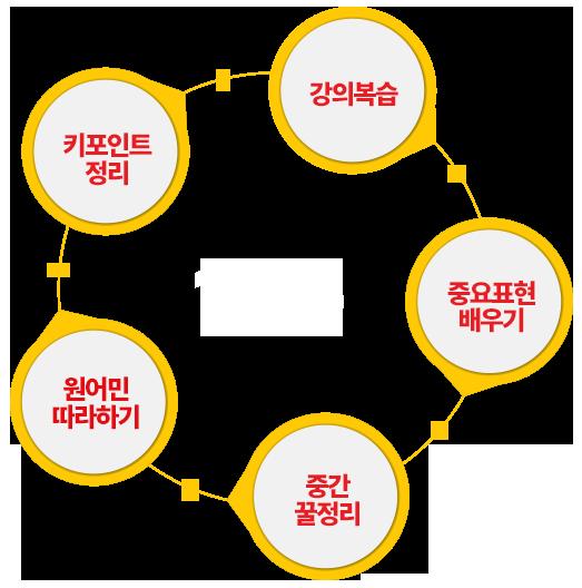 키포인트정리+강의복습+중요표현배우기+중간꿀정리+원어민따라하기=10분